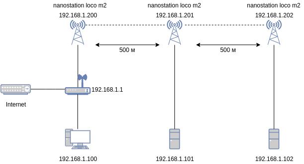 Wide range network.png