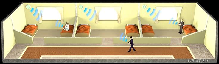 Wi-Fi в гостинице, готовое решение