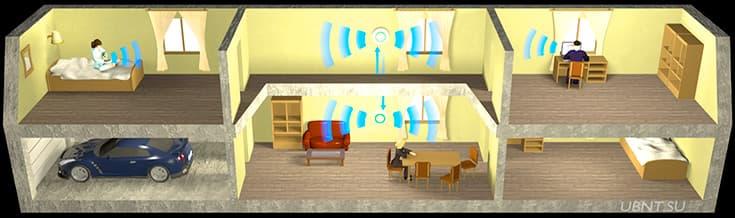 Wi-Fi в коттедже, готовое решение