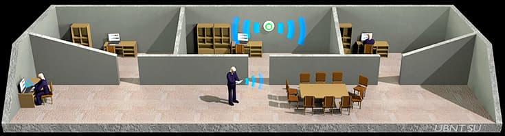 Wi-Fi в офисе, готовое решение, UniFi