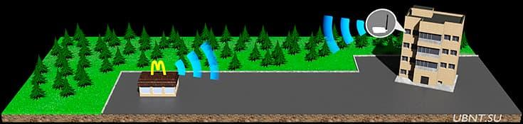 Усилитель беспроводного сигнала Wi-Fi