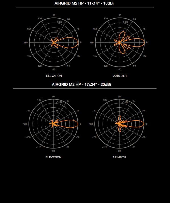 График направленности Ubiquiti AirGrid M2 HP 16dBi