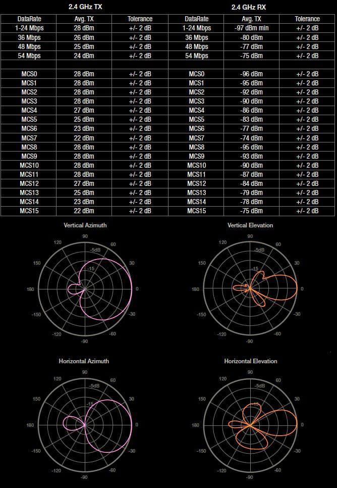 Диаграммы направленности