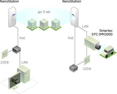 Подключение NanoStationM5